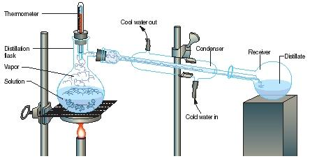 A typical laboratory distillation setup. (Reproduced by permission of The Gale Group.)