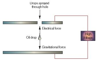 A figure outlining the main features of Millikan's oil drop experiment. (Reproduced by permission of The Gale Group.)