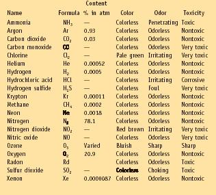 Gases, Properties of