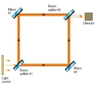 Figure 2. Top view of the interferometer introduced by Mach and Zehnder. (Reproduced by permission of The Gale Group.)
