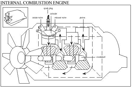 The major components of an internal-combustion engine. (Reproduced by permission of The Gale Group.)