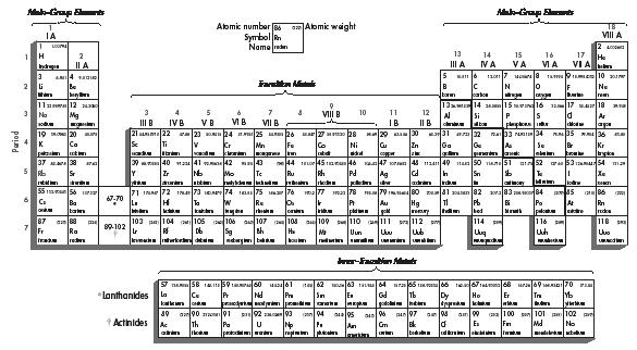 Periodic table body used law chemical characteristics system periodic table of the elements reproduced by permission of the gale urtaz Choice Image
