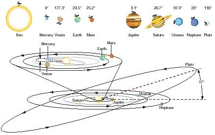 A schematic of the present-day solar system, showing the position of the planets' orbits around the Sun, comparative sizes (to each other, not the Sun), the direction in which they rotate, and the tilt of their axes. (Reproduced by permission of The Gale Group.)