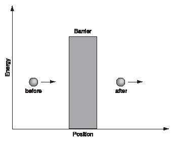 Figure 1. A particle before and after tunneling. It approaches from the left with far less energy than it would need to pass over the energy barrier. (Reproduced by permission of The Gale Group.)