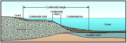 Continental Margin The Shape Of The Land Forces And Changes