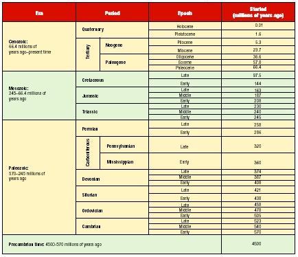 Geologic Time Scale | Rashid's Blog: An Educational Portal