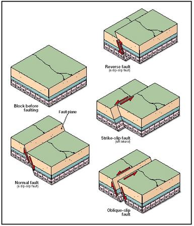 Normal Dip Slip Fault