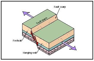 Fault the shape of the land forces and changes spotlight on when underground pressure causes the crust of normal faults to stretch or pull apart the ccuart Image collections