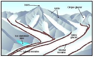Major Features Of Glaciation Or The Action Of Glaciers On A Landscape