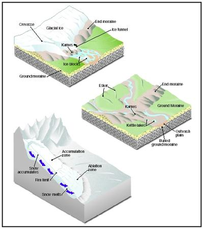 Glacial Landforms and Features - The shape of the land, Forces and ...