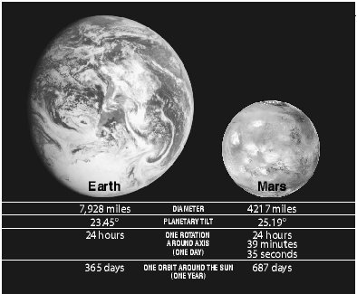 similarities and differences between mars and earth