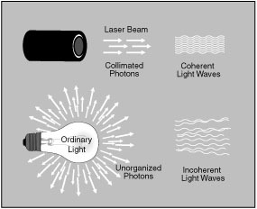 uses of laser in industry Information about lasers, light amplification by the stimulated emission of radiation, including a description, uses, laws and regulations, risks/benefits and industry guidance.
